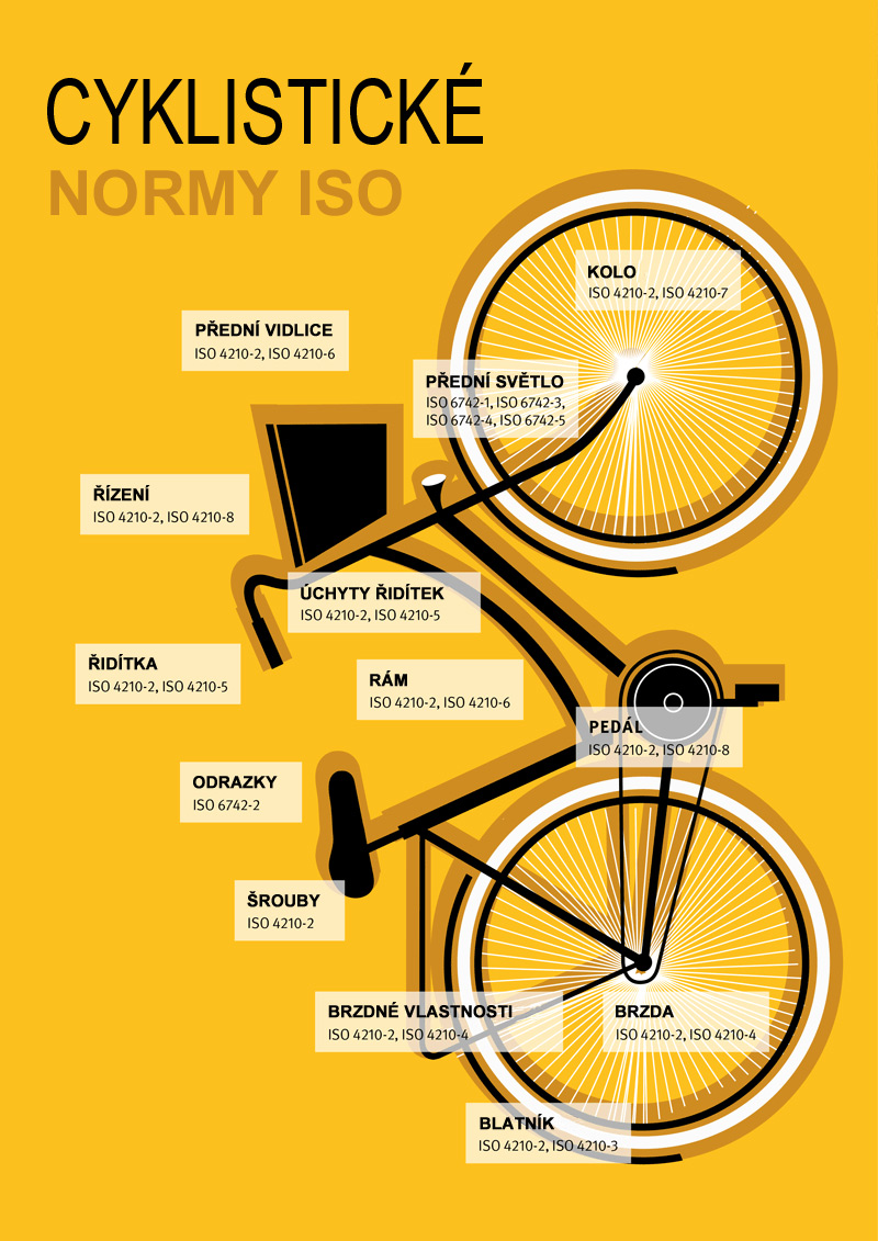 Cyklistické normy ISO