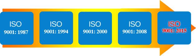 Rozdíl mezi normou ISO 9001:2008 a ISO 9001:2015