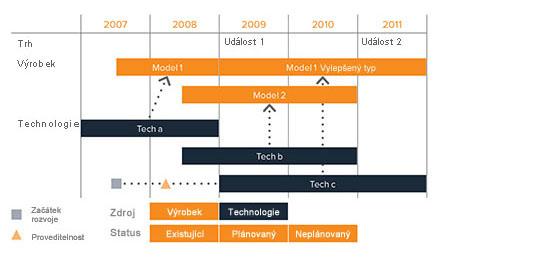 Tento zjednodušený obecný plán rychle ukazuje informaci o provázanosti technologií svývojem výrobku a rozvojem trhu.