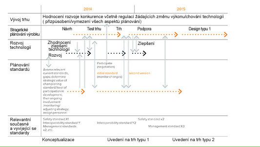 Tento obecný plán rozvoje výrobku přidává detaily a zobrazuje existující a vyvíjející se standardy.