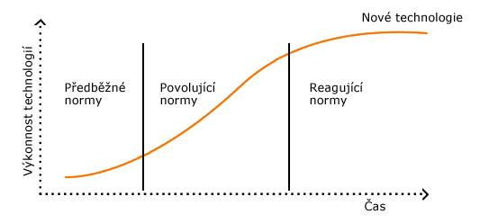 Vzájemné působení vývoje norem sživotním cyklem technologií
